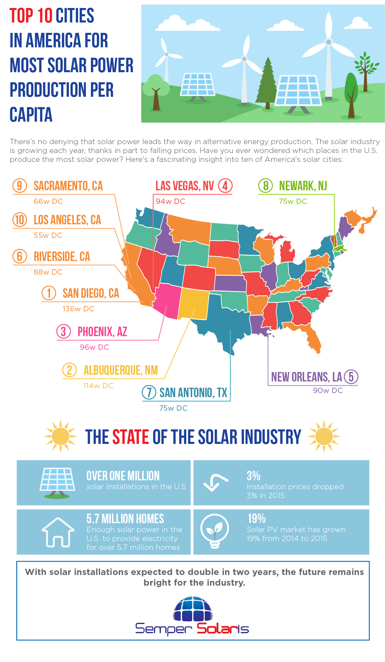Top 10 Cities for Solar