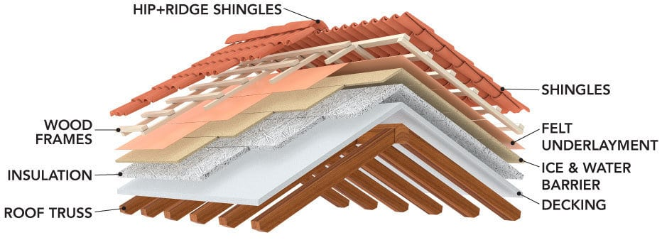 San Diego Ca Roofing Company Roofing Experts Semper